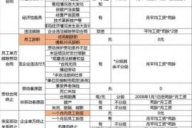 员工离职的34种形式与补偿对照表