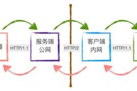 frps服务端和frpc客户端0.27.0版本配置说明