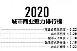 2020年新一线城市排名出炉,佛山首次进入榜单