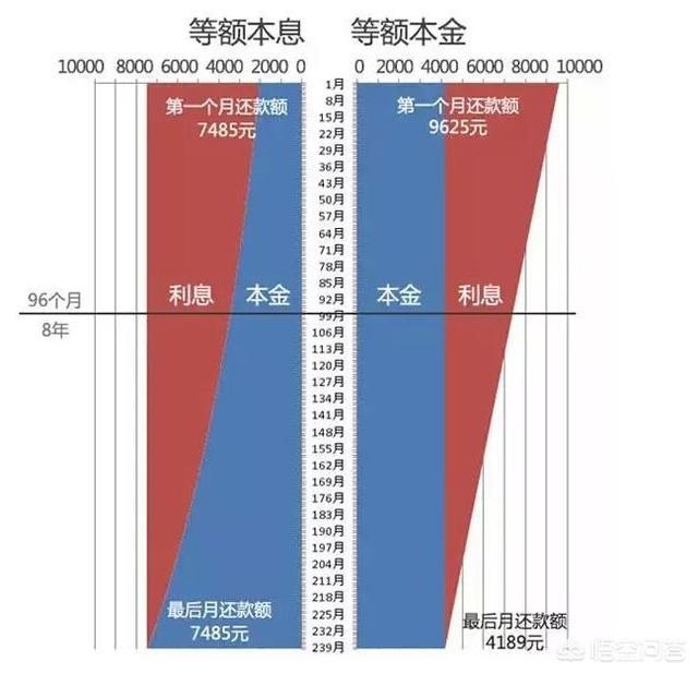 三十年的房贷,多少年后一次性还完最划算?
