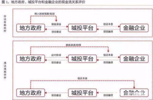 中共中央、国务院办公厅发文:允许严重资不抵债的城投破产
