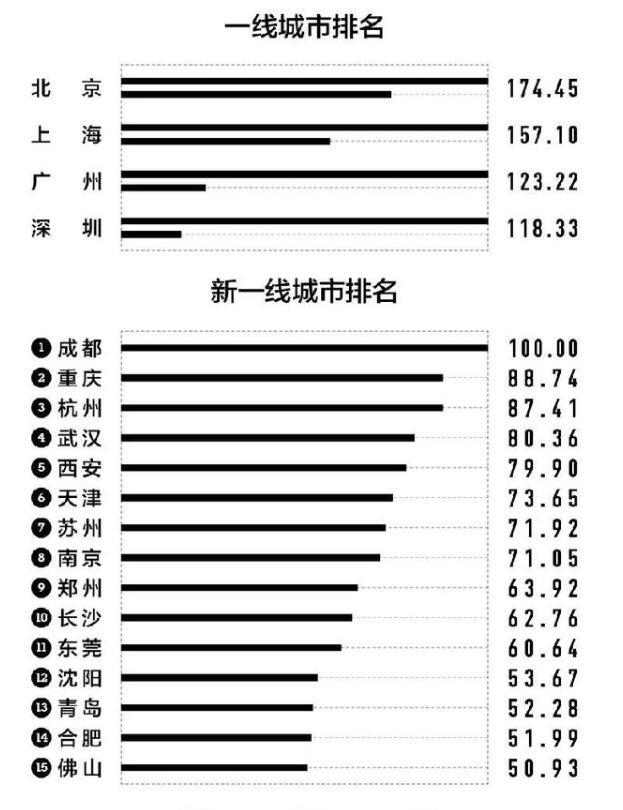 """020年新一线城市排名出炉,佛山首次进入榜单"""""""