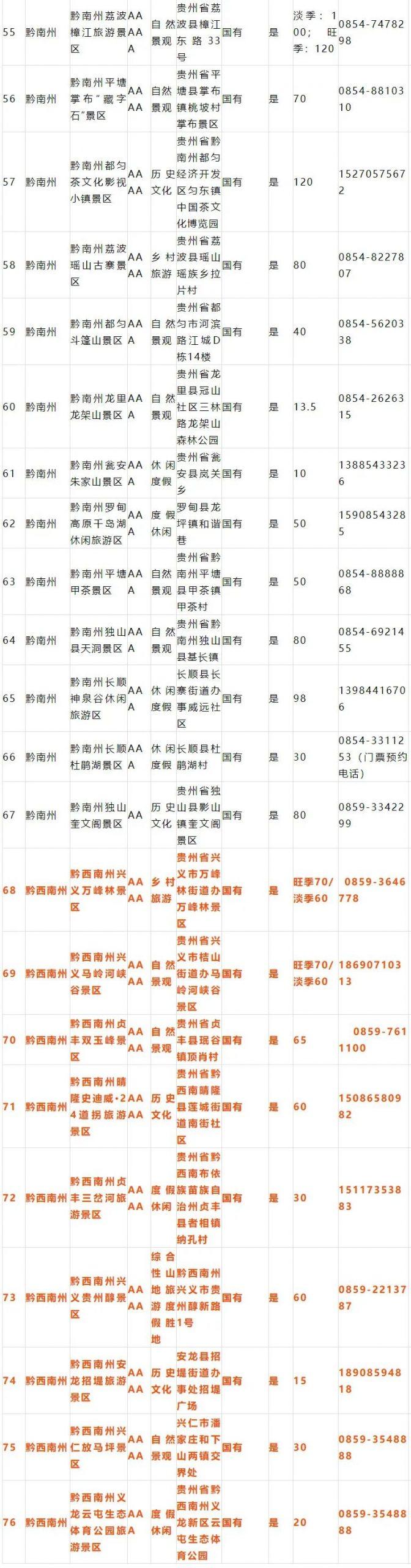 """月10日至8月17日贵州景区向广东、山东、重庆居民免门票(附景区明细)"""""""