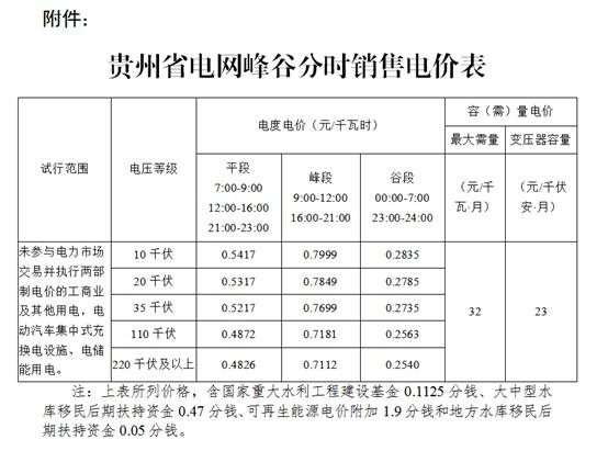 贵州省试行峰谷分时电价 谷时段低至0.25元 附电价表